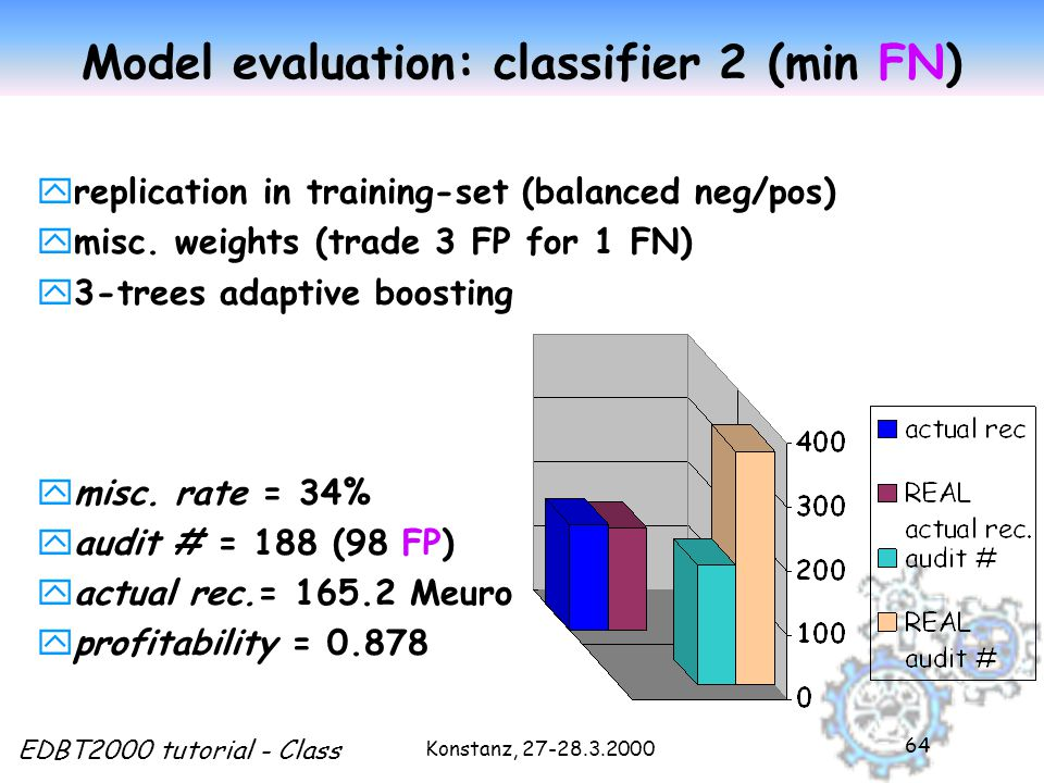Konstanz, 27-28.3.2000 EDBT2000 tutorial - Class 64 Model evaluation: classifier 2 (min FN) yreplication in training-set (balanced neg/pos) ymisc.
