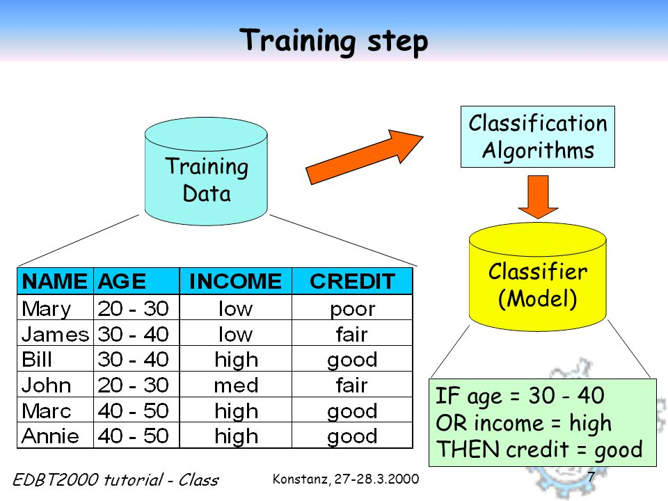 Konstanz, 27-28.3.2000 EDBT2000 tutorial - Class 7 Training step Training Data Classification Algorithms IF age = 30 - 40 OR income = high THEN credit = good Classifier (Model)