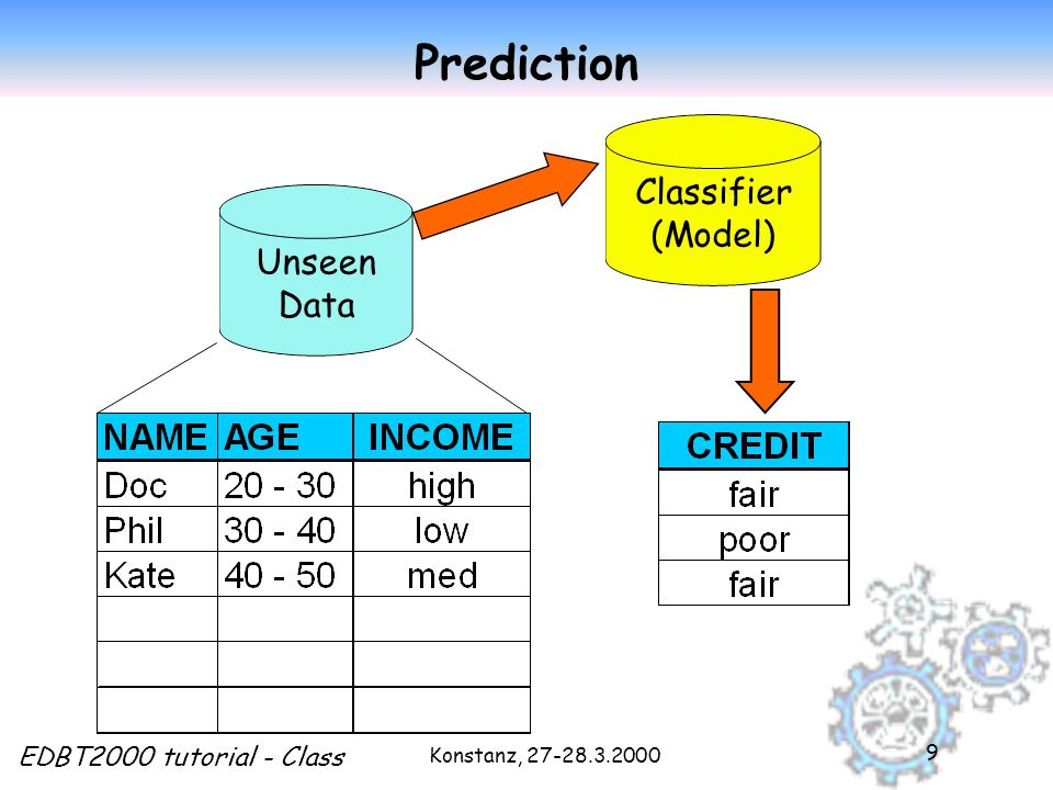 Konstanz, EDBT2000 tutorial - Class 9 Prediction Unseen Data Classifier (Model)