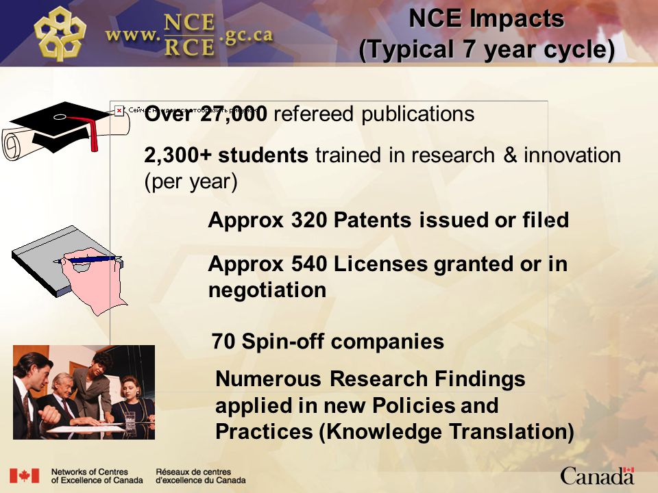 2,300+ students trained in research & innovation (per year) Over 27,000 refereed publications NCE Impacts (Typical 7 year cycle) Approx 320 Patents issued or filed Approx 540 Licenses granted or in negotiation 70 Spin-off companies Numerous Research Findings applied in new Policies and Practices (Knowledge Translation)