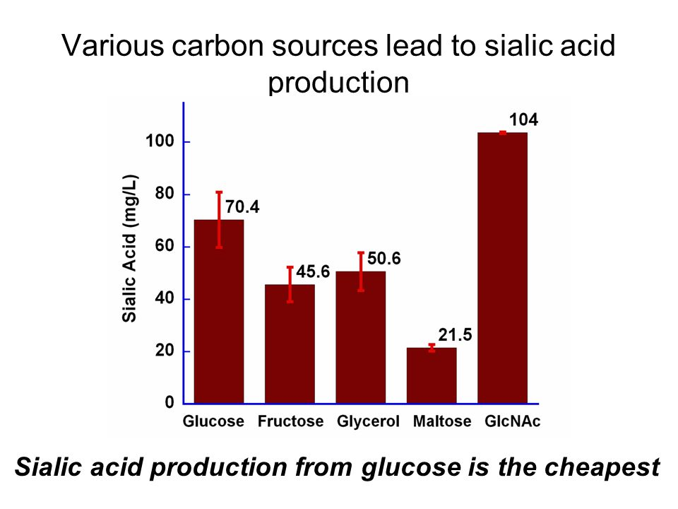 Various carbon sources lead to sialic acid production Sialic acid production from glucose is the cheapest