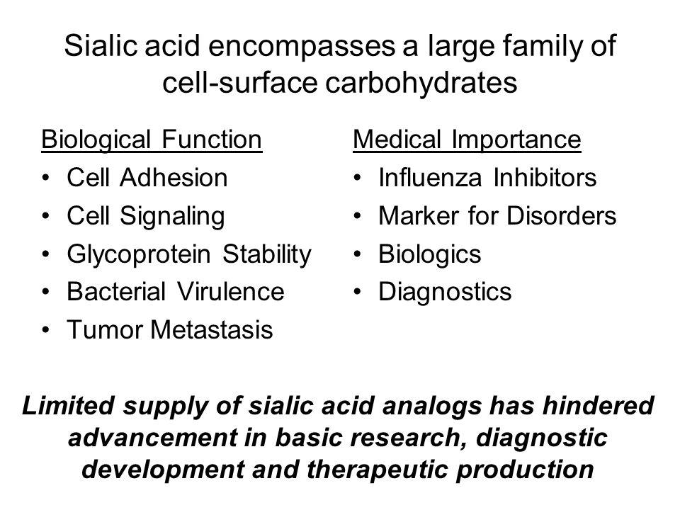 Analogs can be produced using chemically modified feedstocks N-acyl glucosamineN-acyl sialic acid GlmS NeuC NeuB Feeding of N-acyl glucosamines to engineered E.