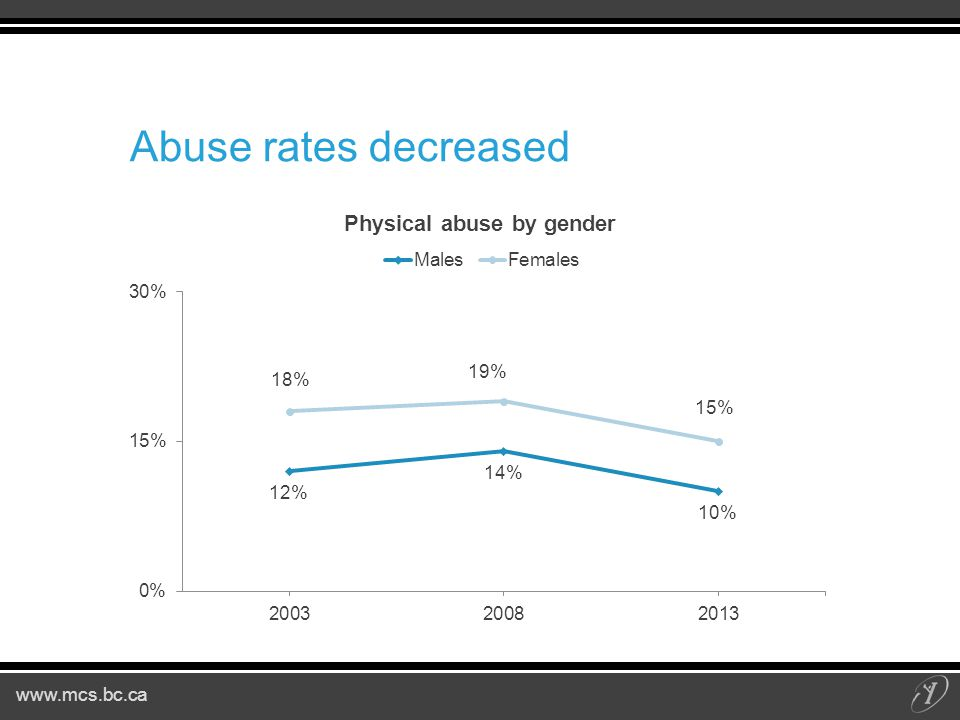Abuse rates decreased