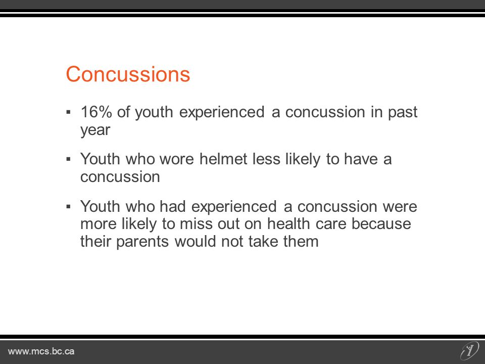 Concussions ▪16% of youth experienced a concussion in past year ▪Youth who wore helmet less likely to have a concussion ▪Youth who had experienced a concussion were more likely to miss out on health care because their parents would not take them