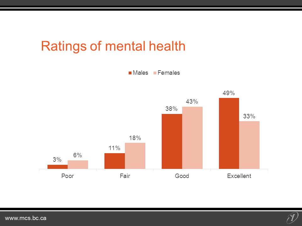 Ratings of mental health