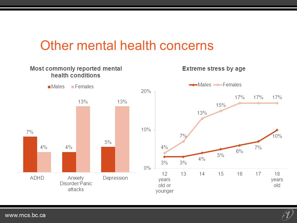 Other mental health concerns
