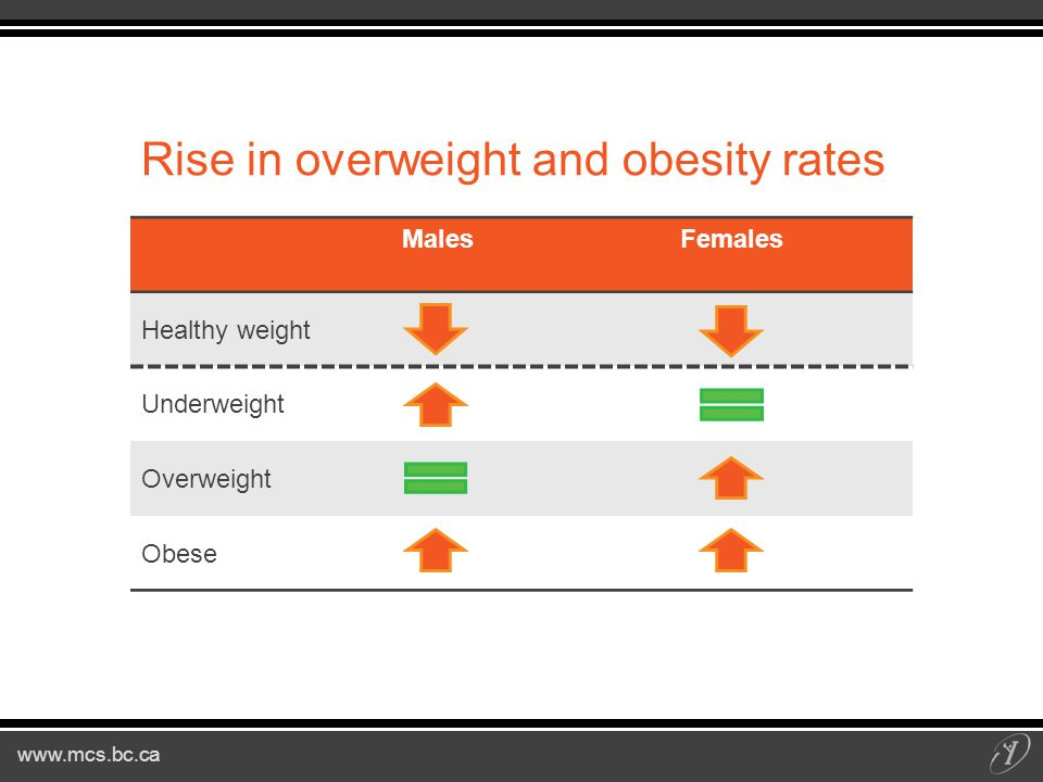 Rise in overweight and obesity rates MalesFemales Healthy weight Underweight Overweight Obese