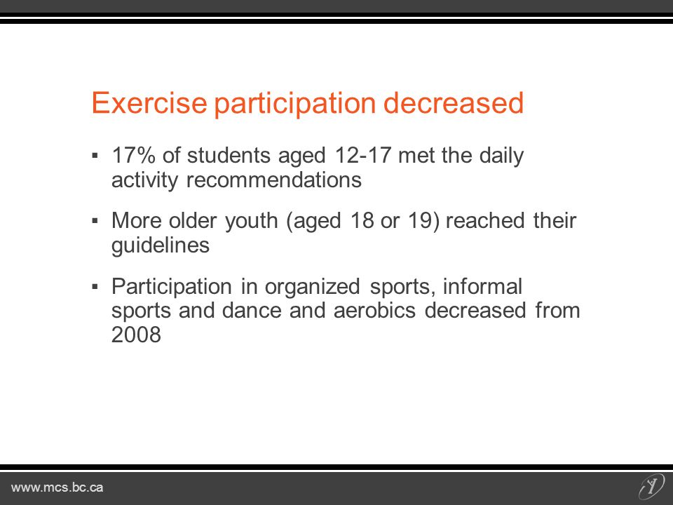 Exercise participation decreased ▪17% of students aged met the daily activity recommendations ▪More older youth (aged 18 or 19) reached their guidelines ▪Participation in organized sports, informal sports and dance and aerobics decreased from 2008