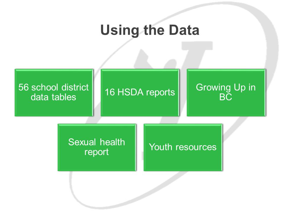56 school district data tables 16 HSDA reports Growing Up in BC Sexual health report Youth resources Using the Data