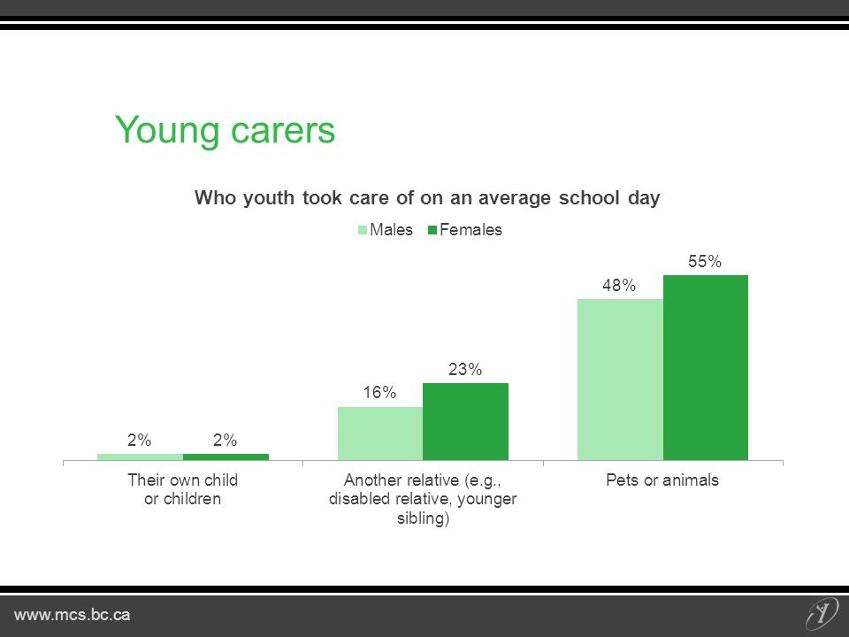 www.mcs.bc.ca Young carers