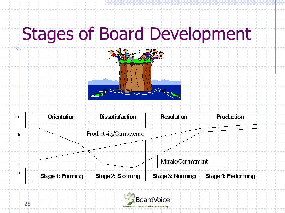 26 Stages of Board Development