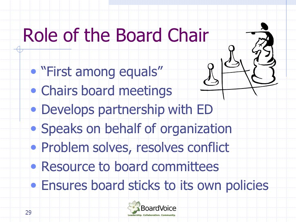 """29 Role of the Board Chair """"First among equals"""" Chairs board meetings Develops partnership with ED Speaks on behalf of organization Problem solves, re"""