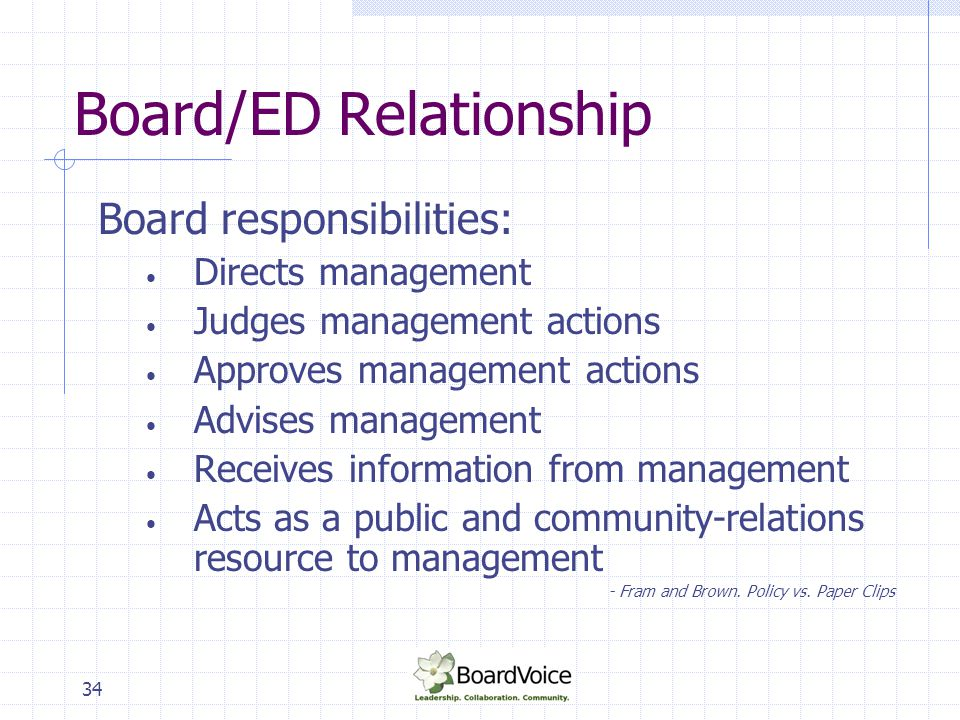 34 Board/ED Relationship Board responsibilities: Directs management Judges management actions Approves management actions Advises management Receives