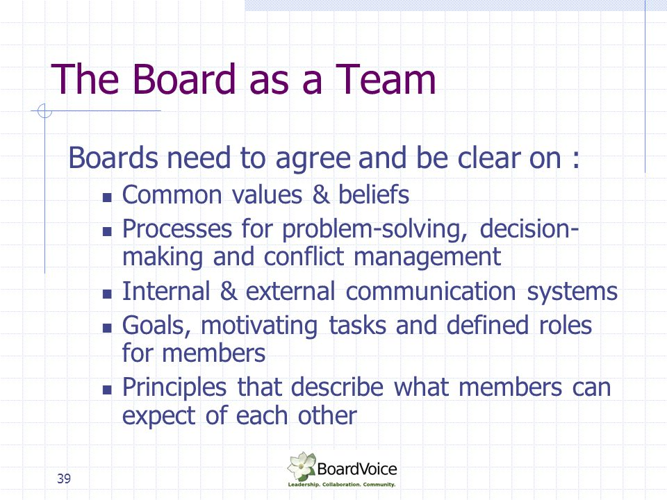 39 The Board as a Team Boards need to agree and be clear on : Common values & beliefs Processes for problem-solving, decision- making and conflict man
