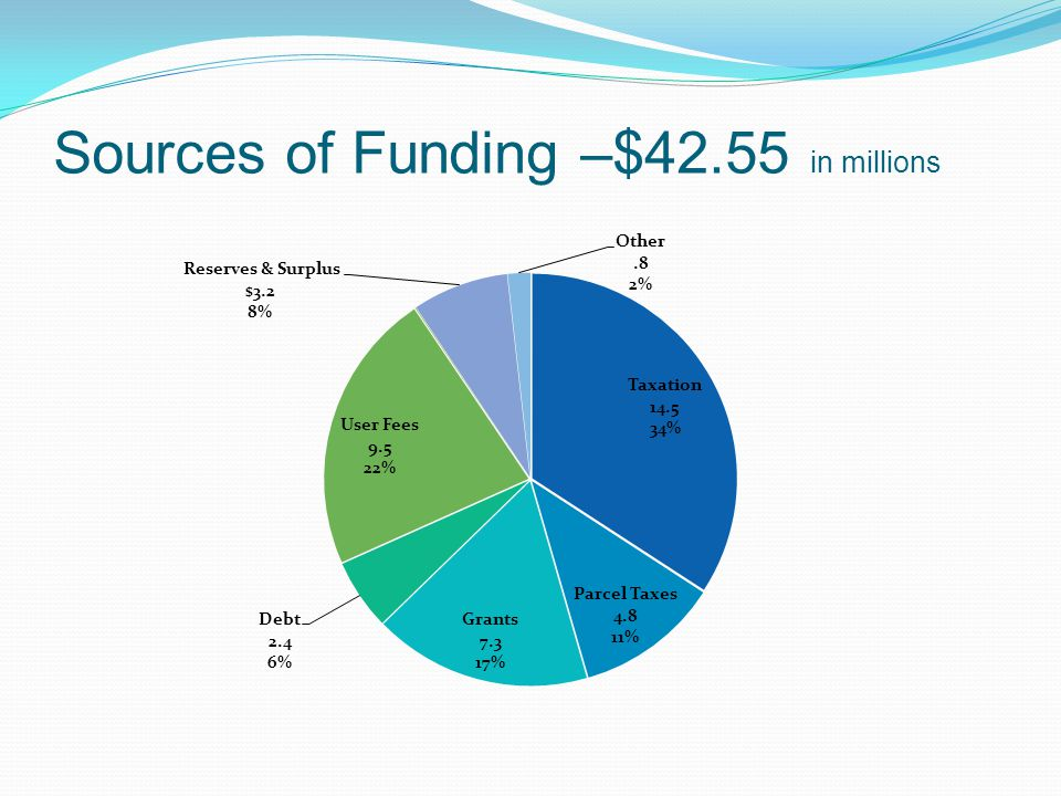 Sources of Funding –$42.55 in millions