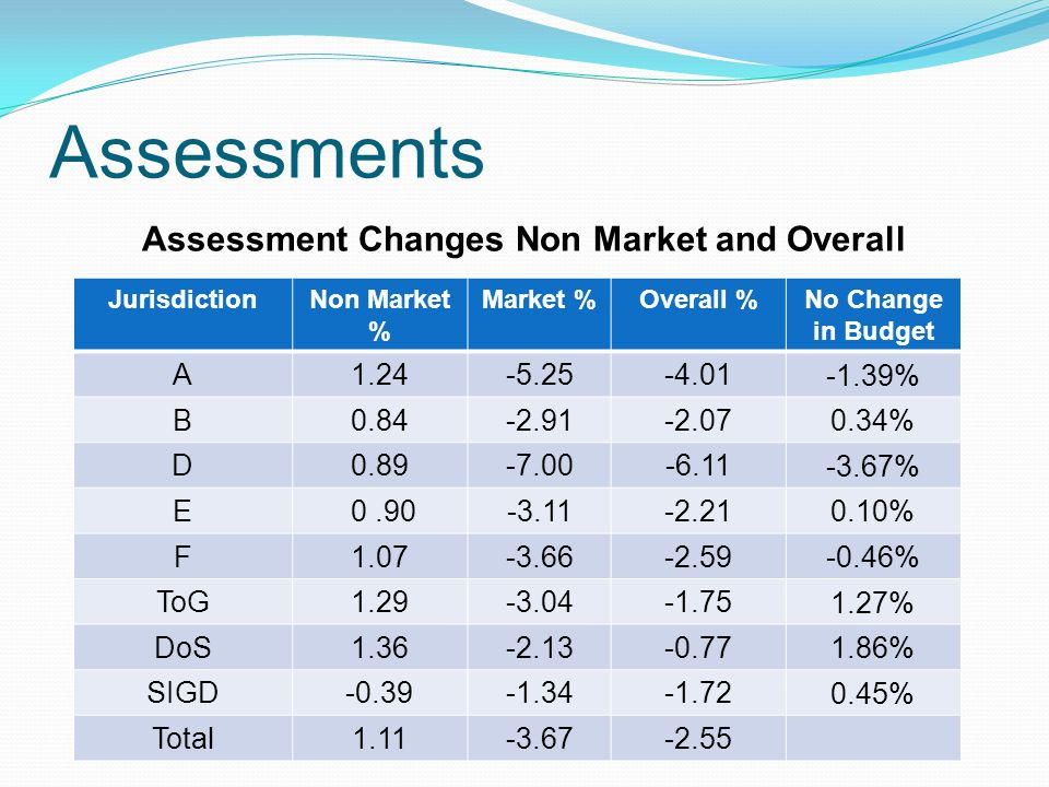 Assessments Assessment Changes Non Market and Overall JurisdictionNon Market % Market %Overall %No Change in Budget A1.24-5.25-4.01 -1.39% B0.84-2.91-2.07 0.34% D0.89-7.00-6.11 -3.67% E 0.90-3.11-2.21 0.10% F1.07-3.66-2.59 -0.46% ToG1.29-3.04-1.75 1.27% DoS1.36-2.13-0.77 1.86% SIGD-0.39-1.34-1.72 0.45% Total1.11-3.67-2.55