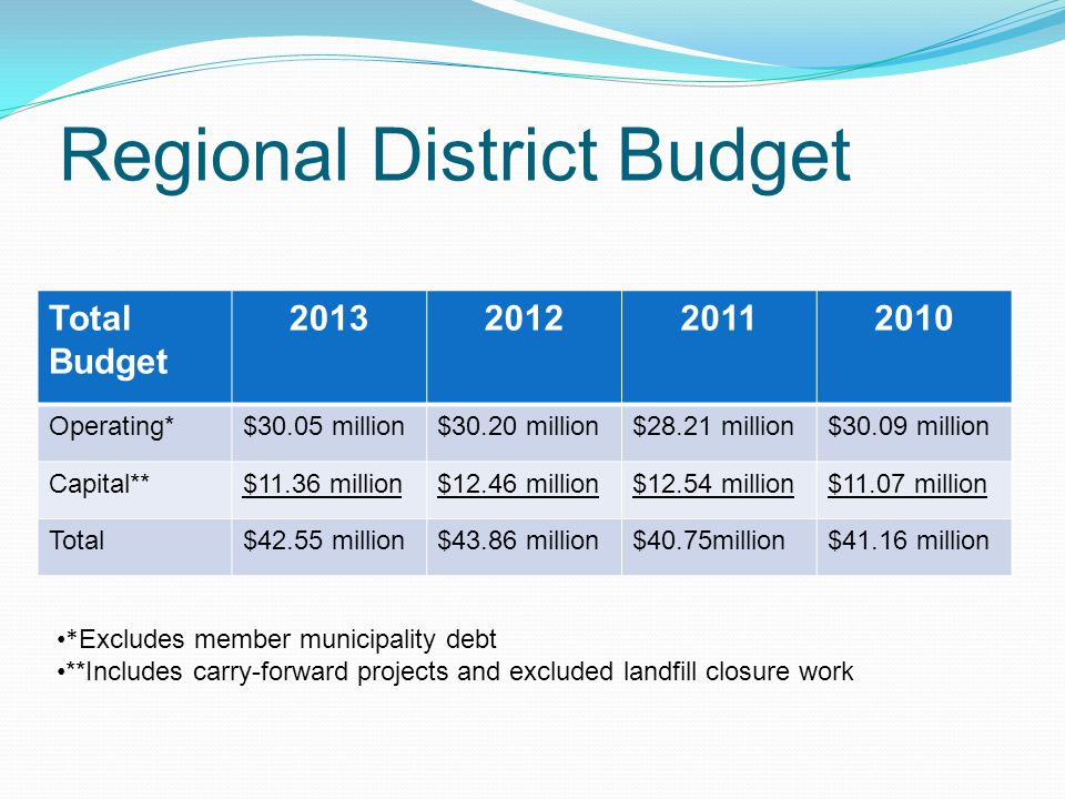 Regional District Budget Total Budget Operating*$30.05 million$30.20 million$28.21 million$30.09 million Capital**$11.36 million$12.46 million$12.54 million$11.07 million Total$42.55 million$43.86 million$40.75million$41.16 million * Excludes member municipality debt **Includes carry-forward projects and excluded landfill closure work