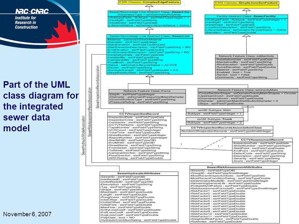 7 November 6, 2007 Part of the UML class diagram for the integrated sewer data model