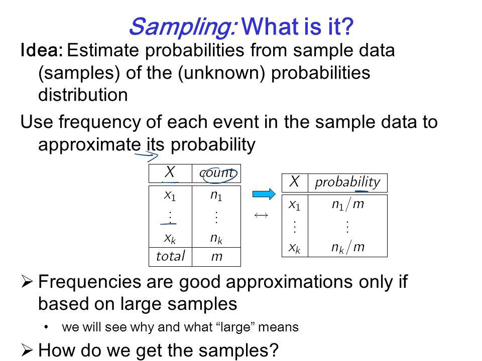 Sampling: What is it? Idea: Estimate probabilities from sample data (samples) of the (unknown) probabilities distribution Use frequency of each event