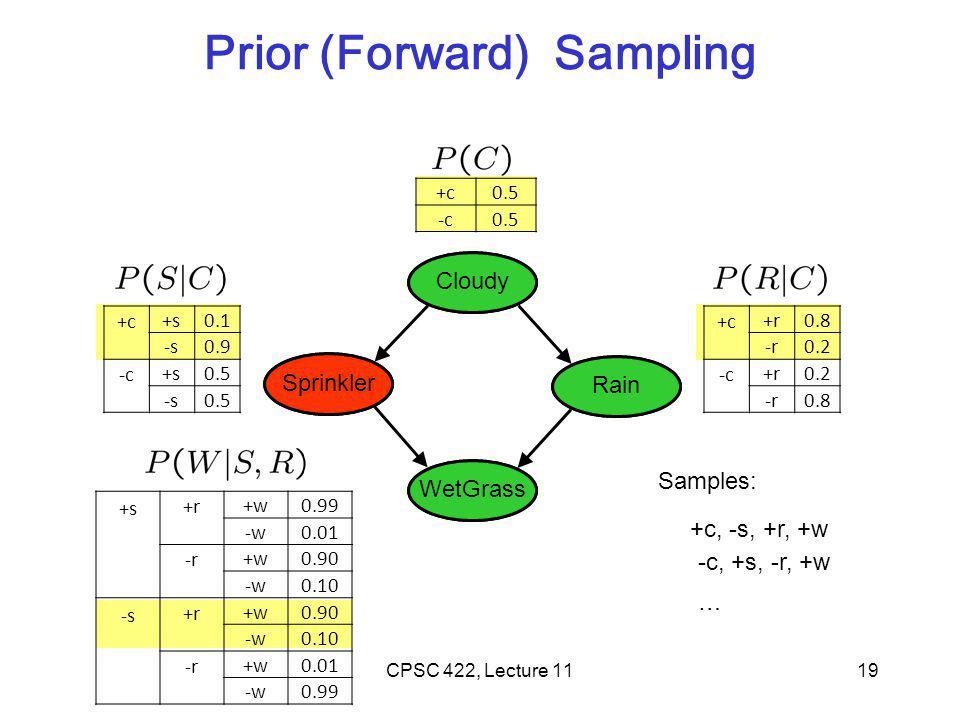 Prior (Forward) Sampling Cloudy Sprinkler Rain WetGrass Cloudy Sprinkler Rain WetGrass 19 +c0.5 -c0.5 +c +s0.1 -s0.9 -c +s0.5 -s0.5 +c +r0.8 -r0.2 -c