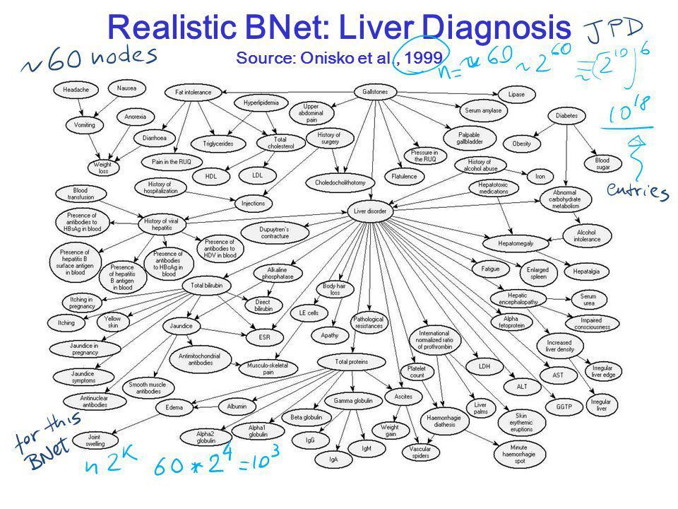 CPSC 322, Lecture 26Slide 3 Realistic BNet: Liver Diagnosis Source: Onisko et al., 1999