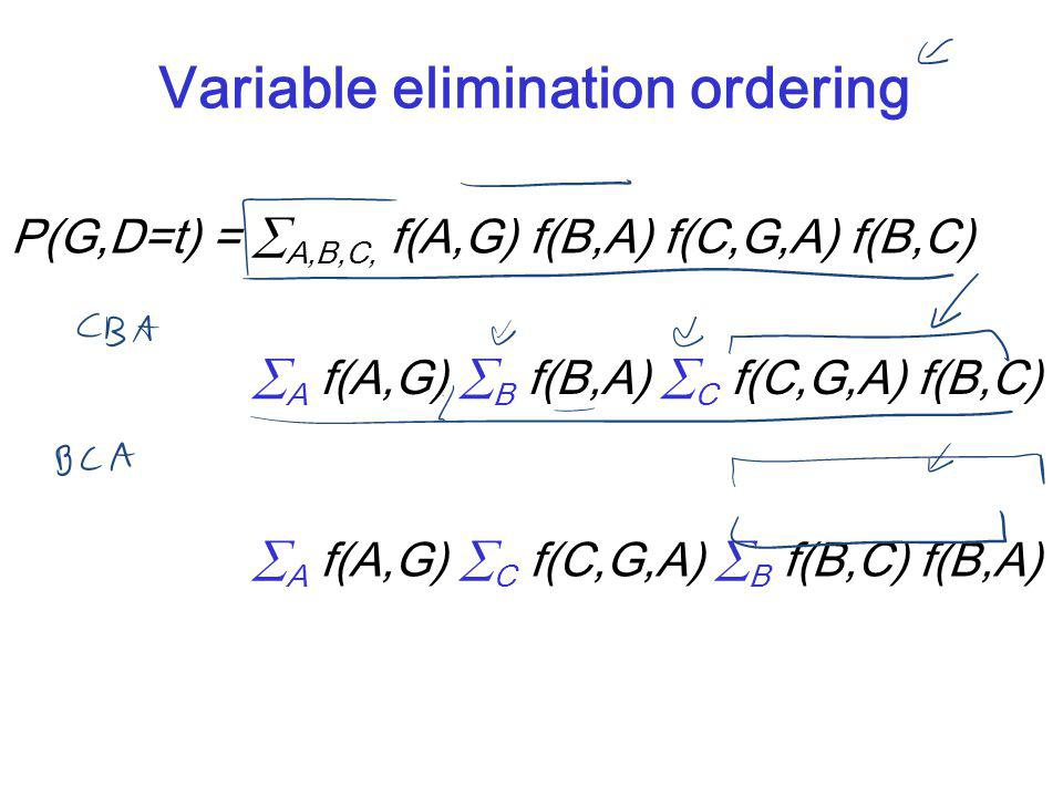 CPSC 322, Lecture 30Slide 8 Variable elimination ordering P(G,D=t) =  A,B,C, f(A,G) f(B,A) f(C,G,A) f(B,C) P(G,D=t) =  A f(A,G)  B f(B,A)  C f(C,G
