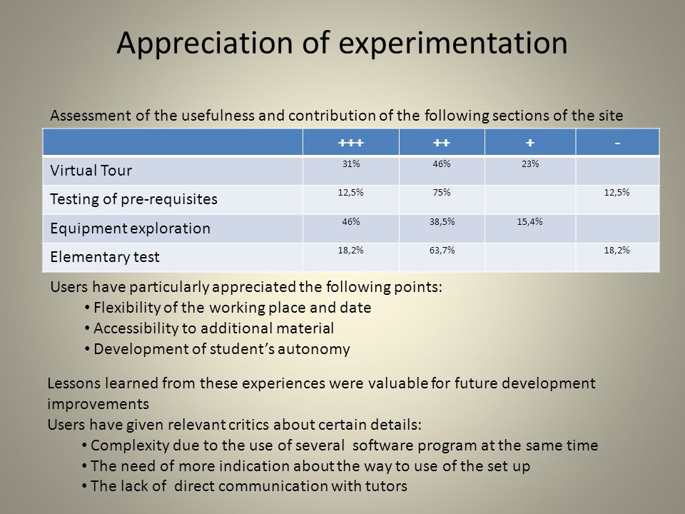 Appreciation of experimentation ++++++- Virtual Tour 31% 46%23% Testing of pre-requisites 12,5%75%12,5% Equipment exploration 46%38,5%15,4% Elementary test 18,2%63,7%18,2% Assessment of the usefulness and contribution of the following sections of the site Users have particularly appreciated the following points: Flexibility of the working place and date Accessibility to additional material Development of student's autonomy Lessons learned from these experiences were valuable for future development improvements Users have given relevant critics about certain details: Complexity due to the use of several software program at the same time The need of more indication about the way to use of the set up The lack of direct communication with tutors