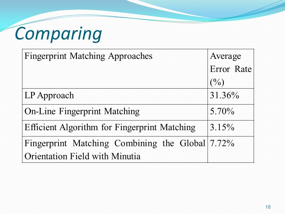 Comparing 18 Fingerprint Matching Approaches Average Error Rate (%) LP Approach31.36% On-Line Fingerprint Matching5.70% Efficient Algorithm for Fingerprint Matching3.15% Fingerprint Matching Combining the Global Orientation Field with Minutia 7.72%