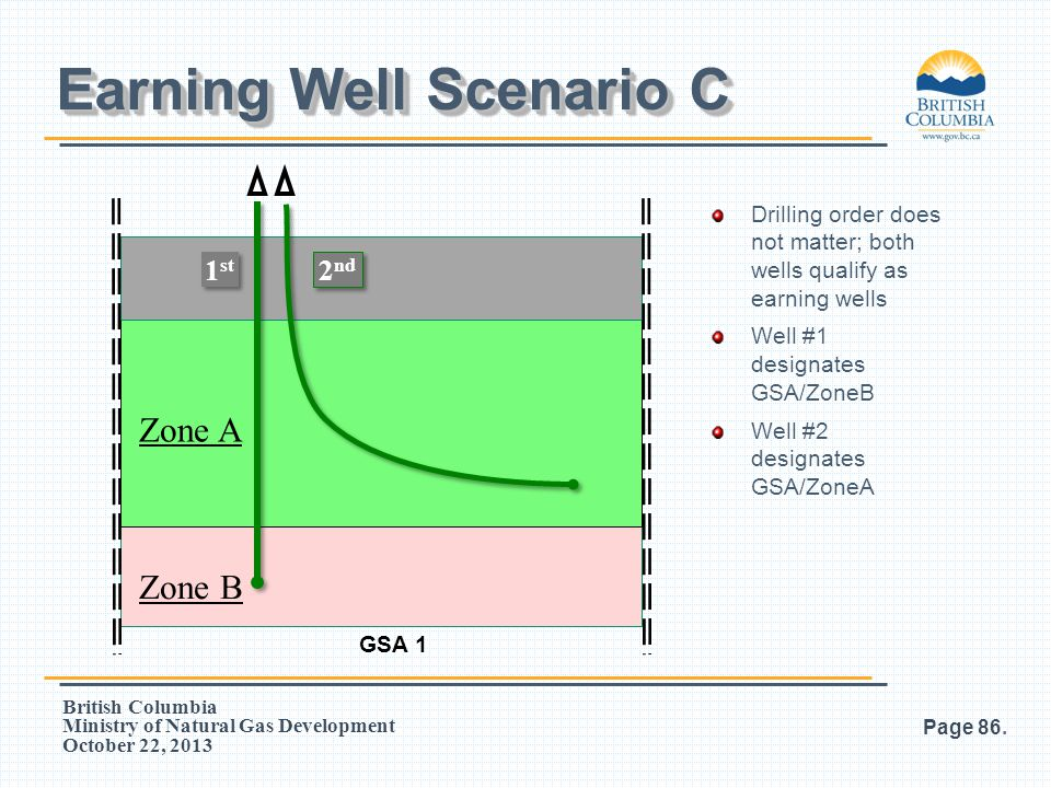 British Columbia Ministry of Natural Gas Development October 22, 2013 Page 86. Earning Well Scenario C 1 1 GSA 1 2 2 Zone A Zone B Drilling order does