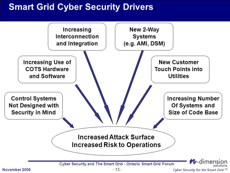 Cyber Security and The Smart Grid - Ontario Smart Grid Forum November 2008 Cyber Security for the Smart Grid TM Smart Grid Cyber Security Drivers Increasing Number Of Systems and Size of Code Base Control Systems Not Designed with Security in Mind Increasing Use of COTS Hardware and Software New Customer Touch Points into Utilities New 2-Way Systems (e.g.
