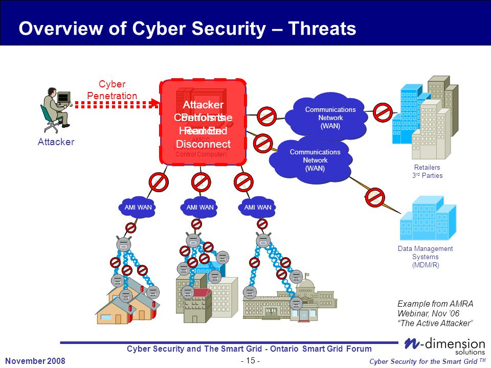 Cyber Security and The Smart Grid - Ontario Smart Grid Forum - 15 - November 2008 Cyber Security for the Smart Grid TM Example from AMRA Webinar, Nov '06 The Active Attacker Overview of Cyber Security – Threats AMI WAN Communications Network (WAN) Data Management Systems (MDM/R) Retailers 3 rd Parties AMCC (Advanced Metering Control Computer) Attacker Cyber Penetration Attacker Controls the Head End Attacker Performs Remote Disconnect