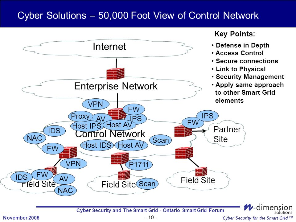 Cyber Security and The Smart Grid - Ontario Smart Grid Forum November 2008 Cyber Security for the Smart Grid TM Cyber Solutions – 50,000 Foot View of Control Network Internet Enterprise Network Control Network Field Site Partner Site VPN FW IPS IDS Scan AV FW IPS P1711 FW AV Host IPS Host AV Proxy Host IDSHost AV IDS Scan NAC Defense in Depth Access Control Secure connections Link to Physical Security Management Apply same approach to other Smart Grid elements Key Points: