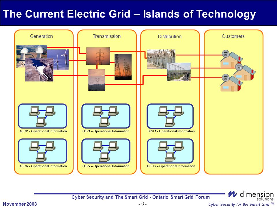 Cyber Security and The Smart Grid - Ontario Smart Grid Forum November 2008 Cyber Security for the Smart Grid TM Transmission TOP1 – Operational Information Distribution DIST1 - Operational Information DISTx – Operational Information Customers Generation GEN1 - Operational Information GENx - Operational Information The Current Electric Grid – Islands of Technology TOPx – Operational Information