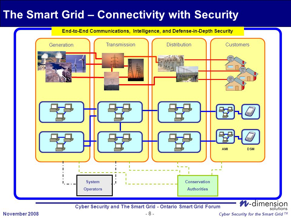 Cyber Security and The Smart Grid - Ontario Smart Grid Forum November 2008 Cyber Security for the Smart Grid TM The Smart Grid – Connectivity with Security TransmissionDistributionCustomers Generation System Operators Conservation Authorities End-to-End Communications, Intelligence, and Defense-in-Depth Security AMIDSM