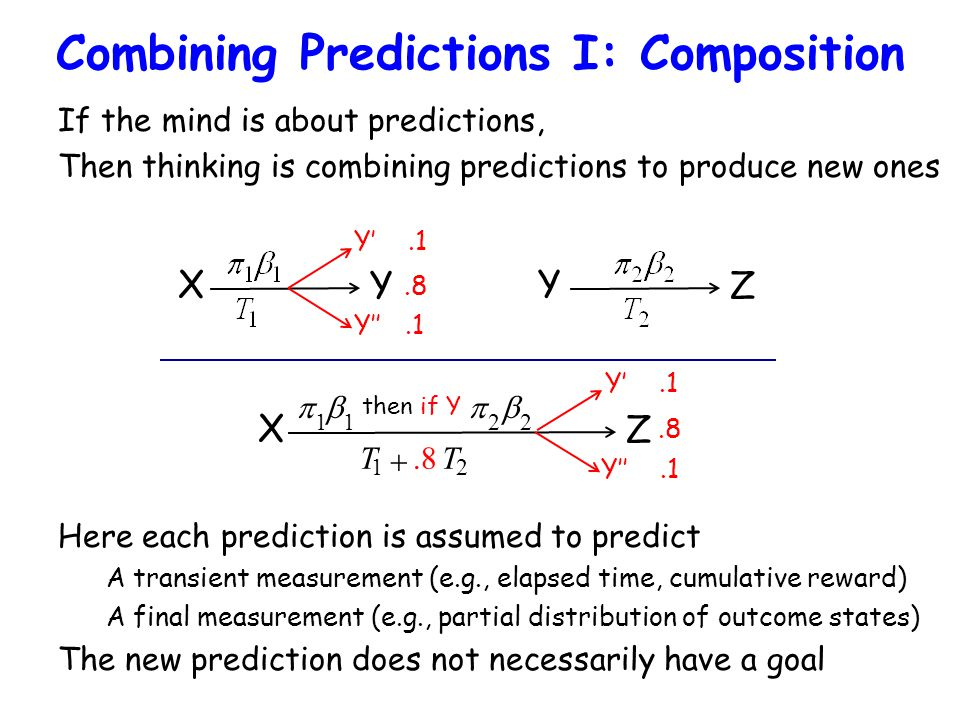 Combining Predictions I: Composition If the mind is about predictions, Then thinking is combining predictions to produce new ones X Y Y Z X Z  1  1 then if Y  2  2 T 1 .8T 2 Here each prediction is assumed to predict A transient measurement (e.g., elapsed time, cumulative reward) A final measurement (e.g., partial distribution of outcome states) The new prediction does not necessarily have a goal Y'.1 Y''.1.8 Y'.1 Y''.1.8