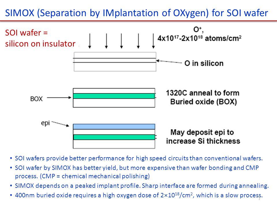SOI wafer by smart-cut using hydrogen implantation 1.