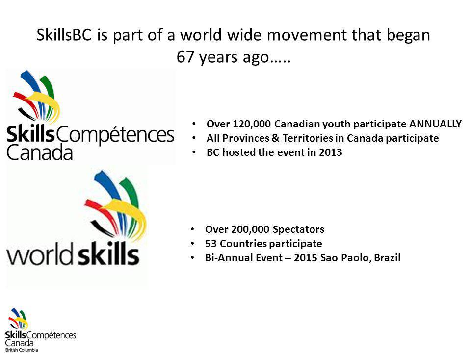 SkillsBC is part of a world wide movement that began 67 years ago…..