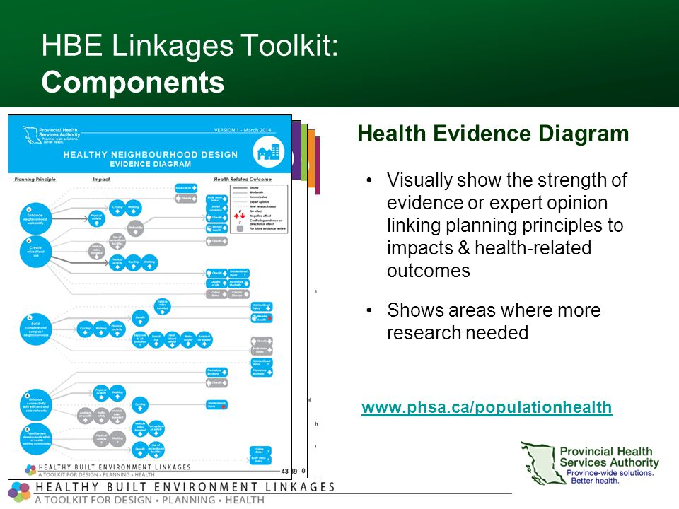 HBE Linkages Toolkit: Components   Health Evidence Diagram Visually show the strength of evidence or expert opinion linking planning principles to impacts & health-related outcomes Shows areas where more research needed