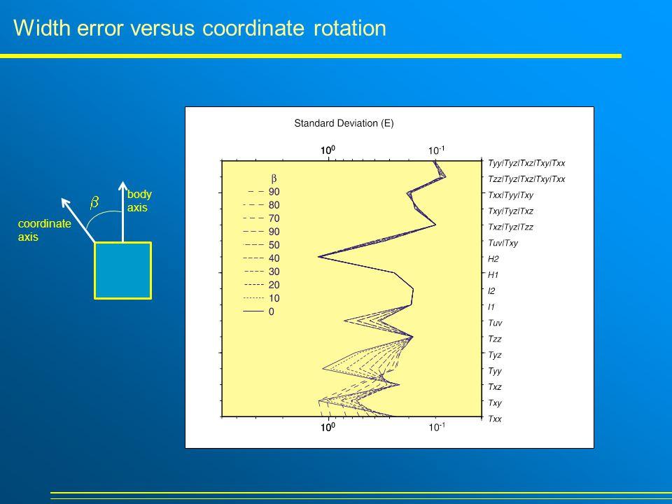 Width error versus coordinate rotation  coordinate axis body axis