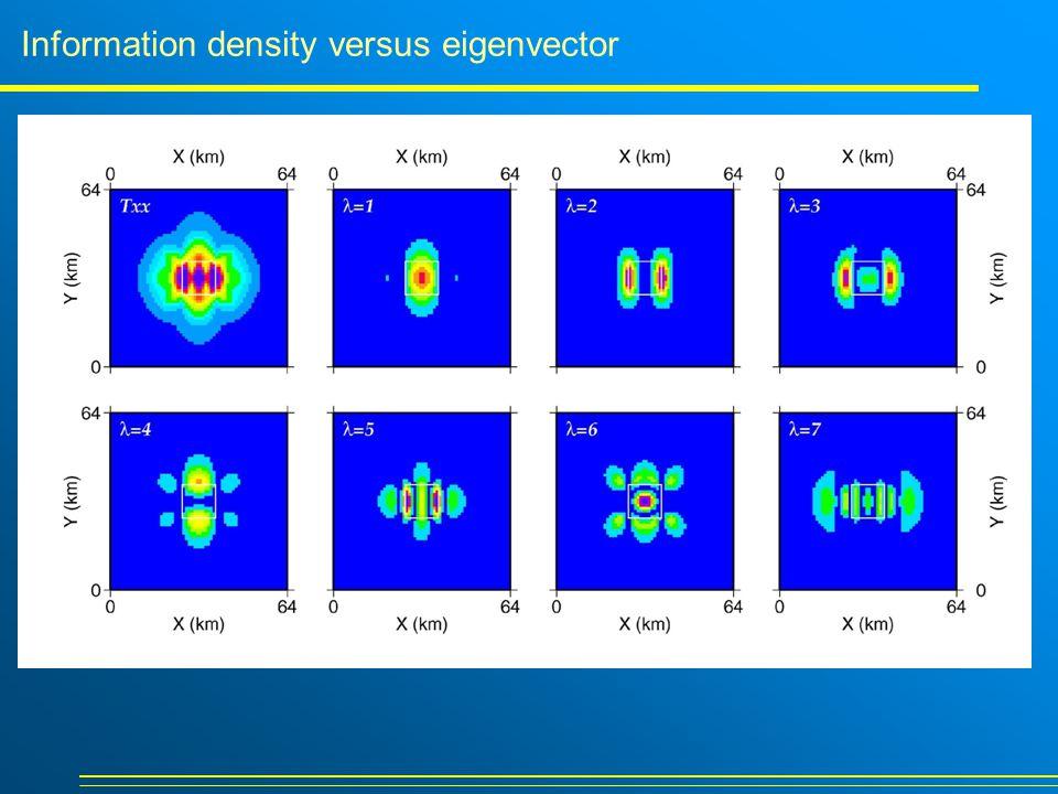 Information density versus eigenvector