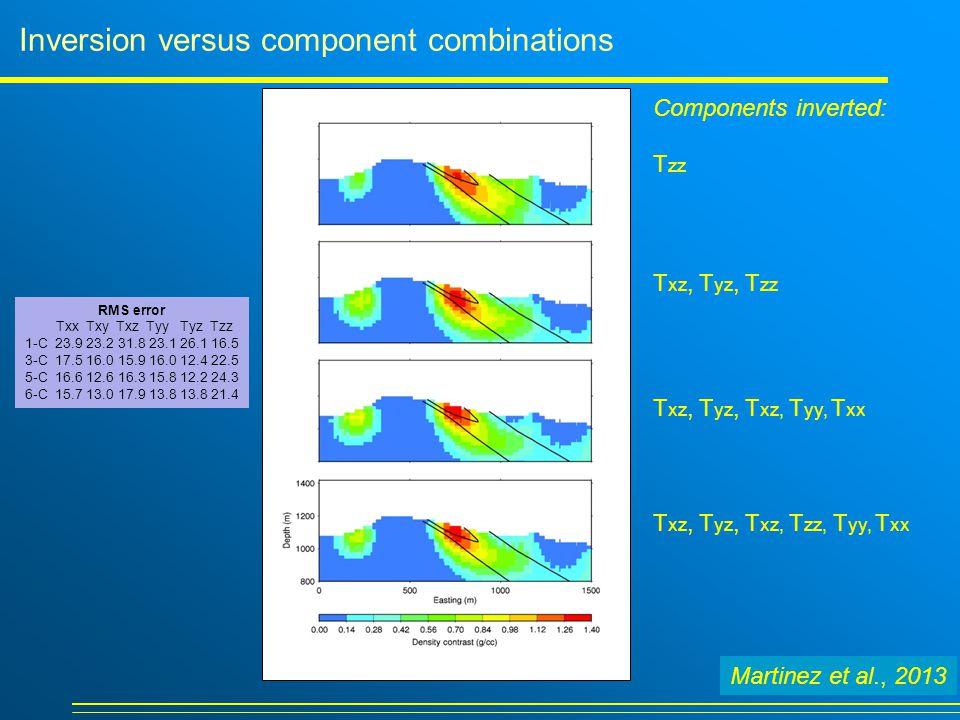 Parameter rankings I1T xz higher error