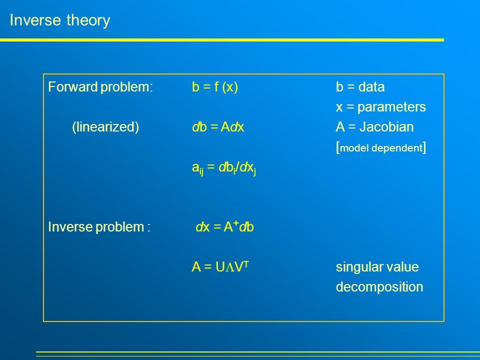 Inverse theory Forward problem: b = f (x) b = data x = parameters (linearized)db = Adx A = Jacobian [ model dependent ] a ij = db i /dx j Inverse prob