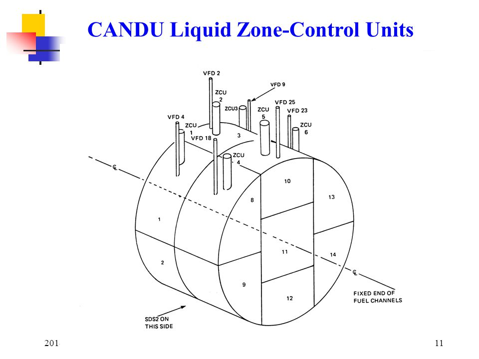 2014 January11 CANDU Liquid Zone-Control Units