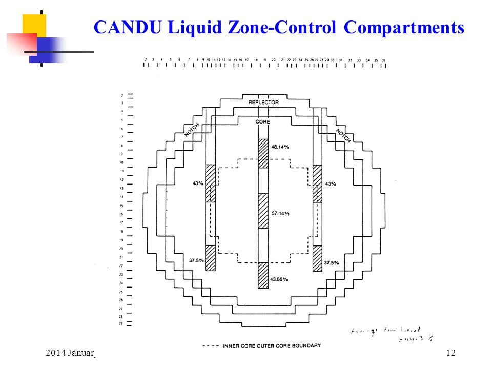 2014 January12 CANDU Liquid Zone-Control Compartments