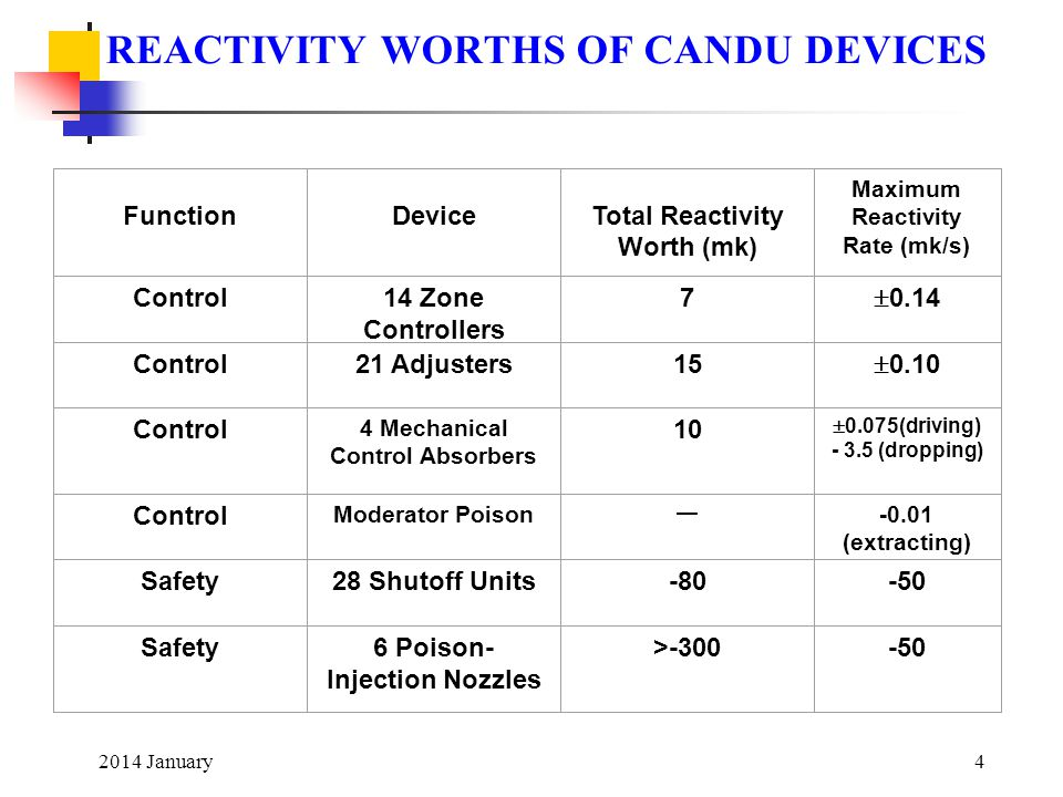 2014 January4 REACTIVITY WORTHS OF CANDU DEVICES Function Device Total Reactivity Worth (mk) Maximum Reactivity Rate (mk/s) Control14 Zone Controllers 7  0.14 Control21 Adjusters15  0.10 Control 4 Mechanical Control Absorbers 10  0.075(driving) - 3.5 (dropping) Control Moderator Poison — -0.01 (extracting) Safety28 Shutoff Units-80-50 Safety6 Poison- Injection Nozzles >-300-50