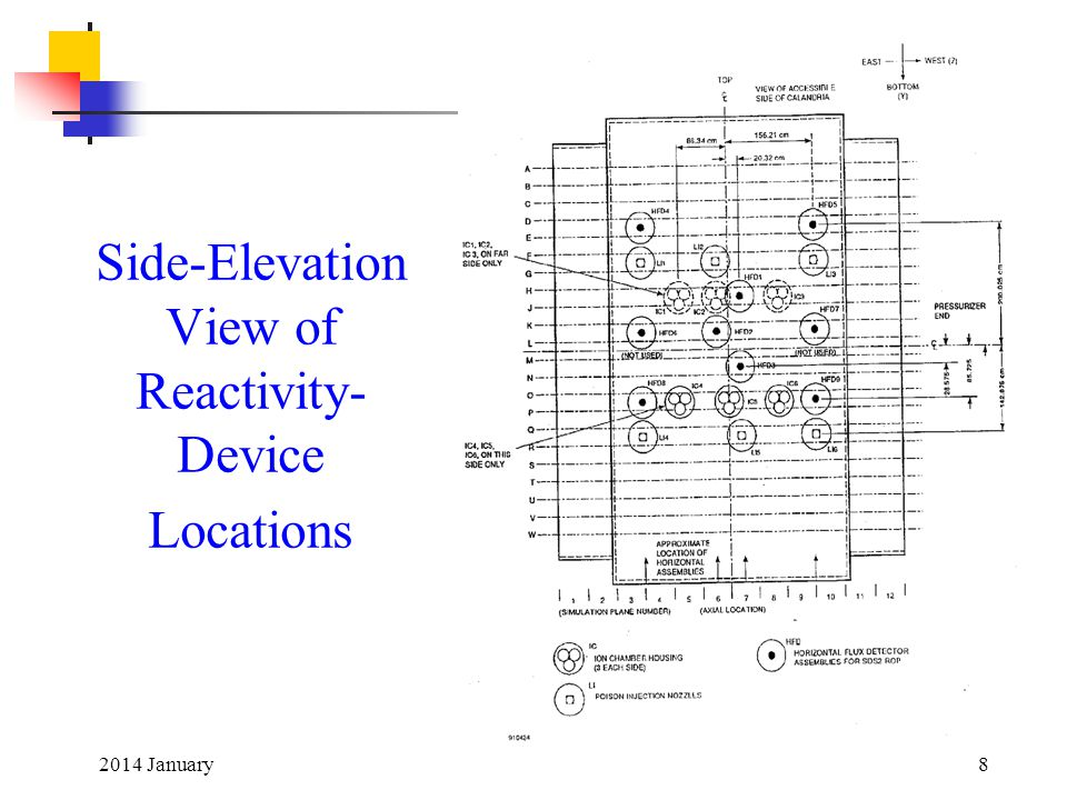 2014 January8 Side-Elevation View of Reactivity- Device Locations