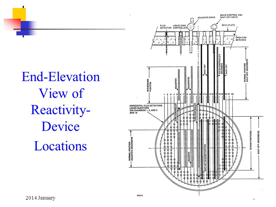 2014 January9 End-Elevation View of Reactivity- Device Locations