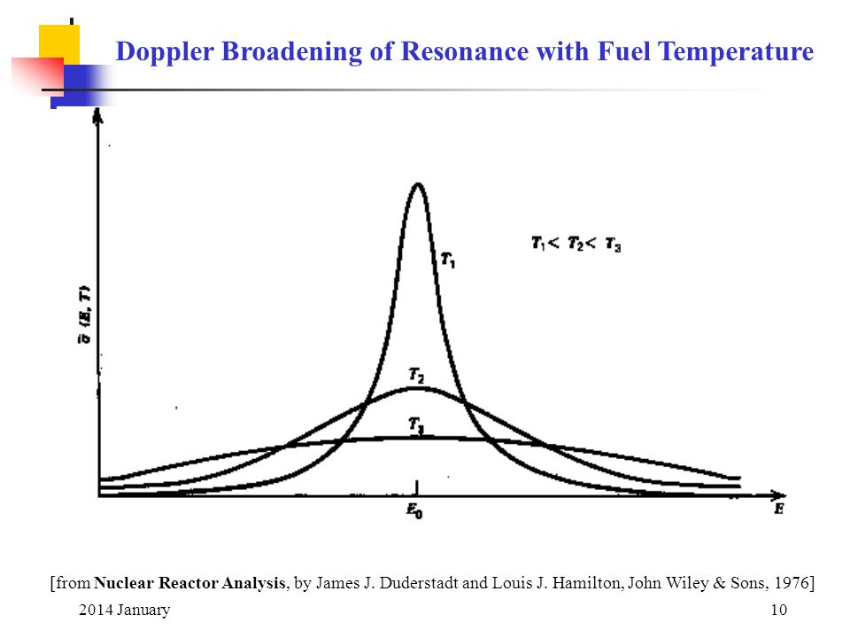 2014 January10 [from Nuclear Reactor Analysis, by James J. Duderstadt and Louis J. Hamilton, John Wiley & Sons, 1976] Doppler Broadening of Resonance