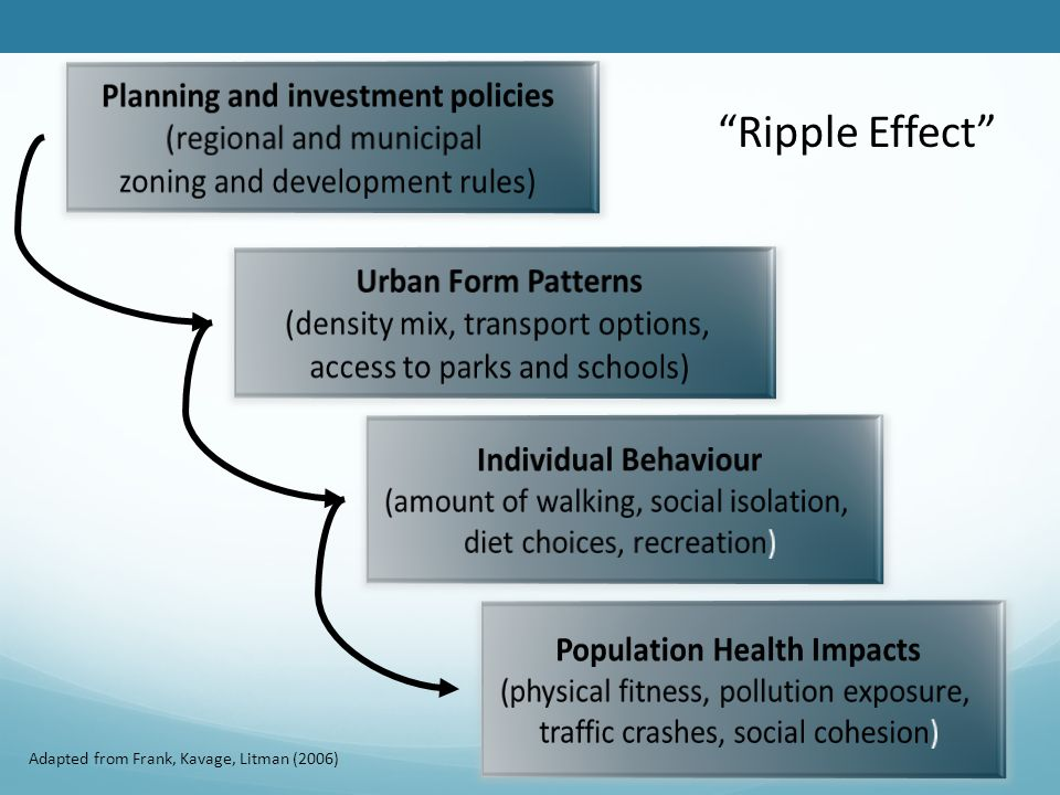 Adapted from Frank, Kavage, Litman (2006) Ripple Effect