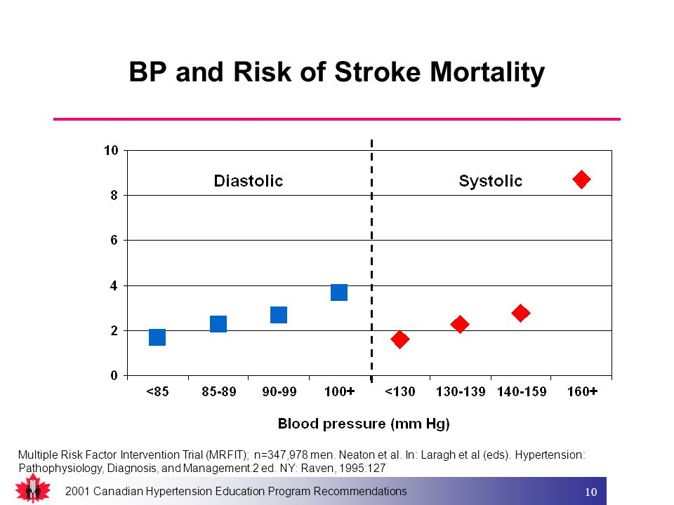 2001 Canadian Hypertension Education Program Recommendations 10 BP and Risk of Stroke Mortality Multiple Risk Factor Intervention Trial (MRFIT); n=347